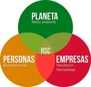 RSC Responsabilidad Social Corporativa