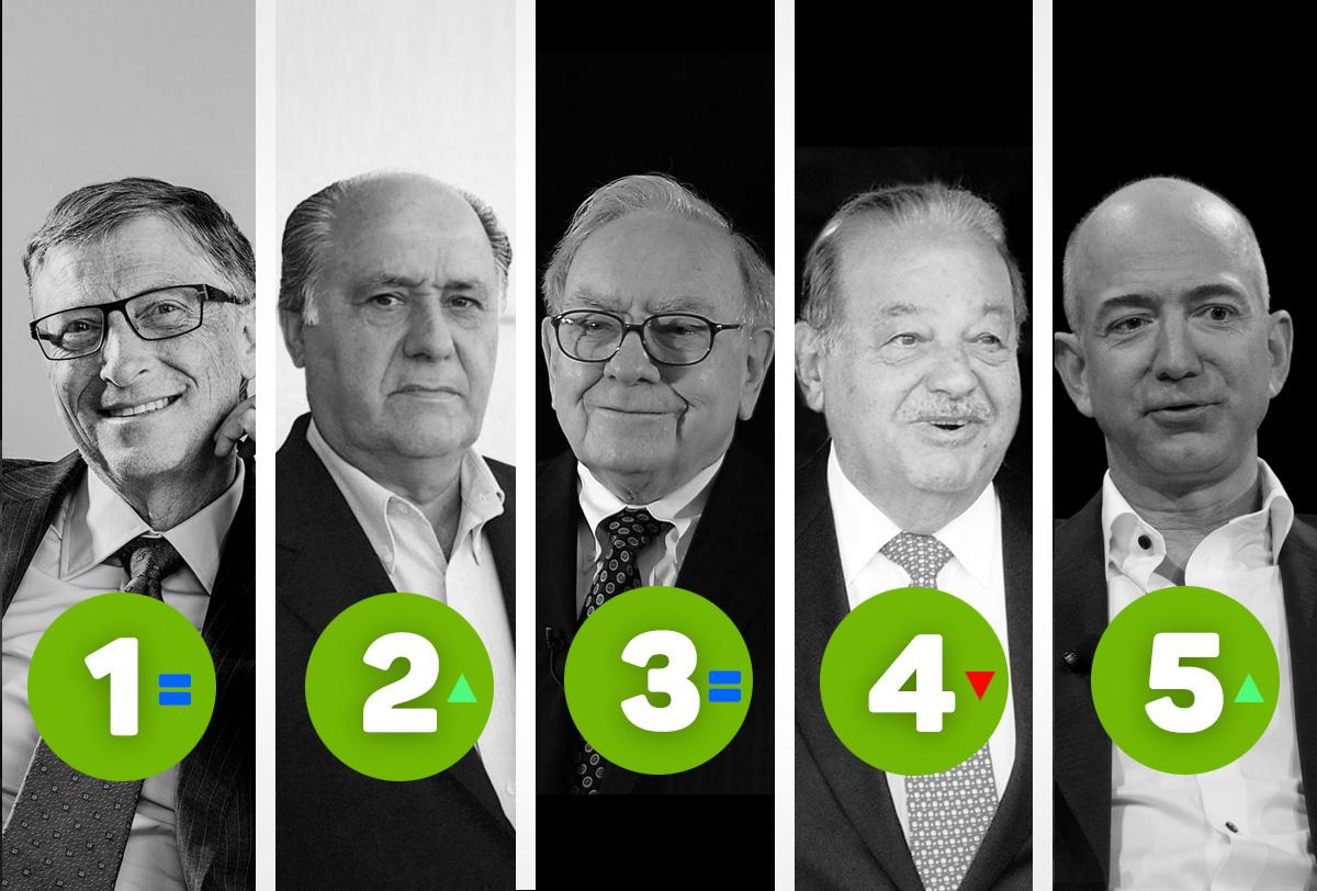 ¿Por que son los profesionales más ricos del mundo?