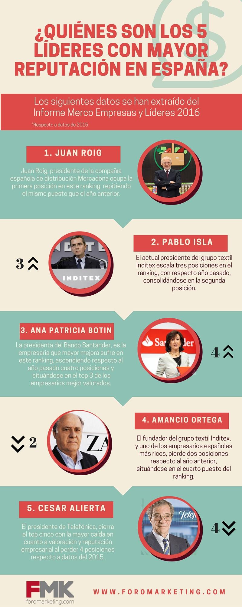 ¿Cuáles son las empresas con mejor reputación corporativa en España?