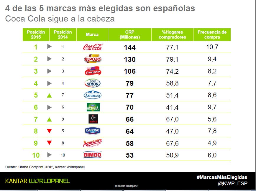 Las marcas españolas aumentan posiciones
