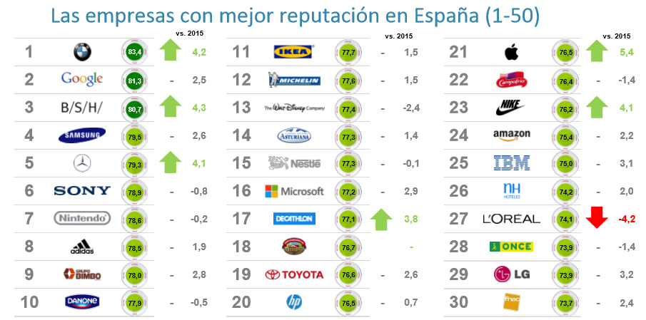 Mejor reputación en España