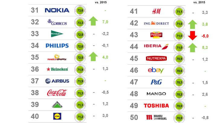 empresas_mejore_reputacion_espana_2