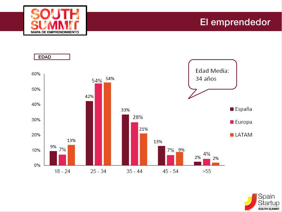 Perfil del emprendedor en España
