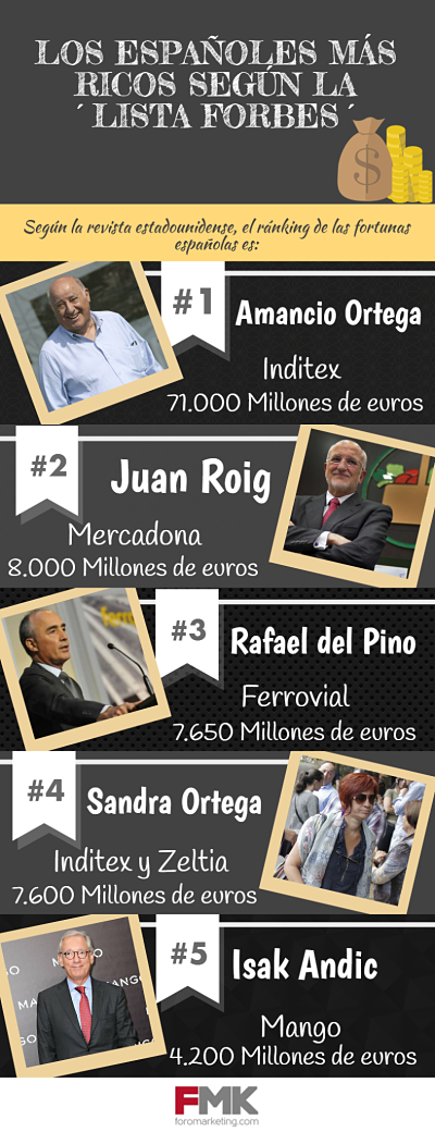 Lista Forbes