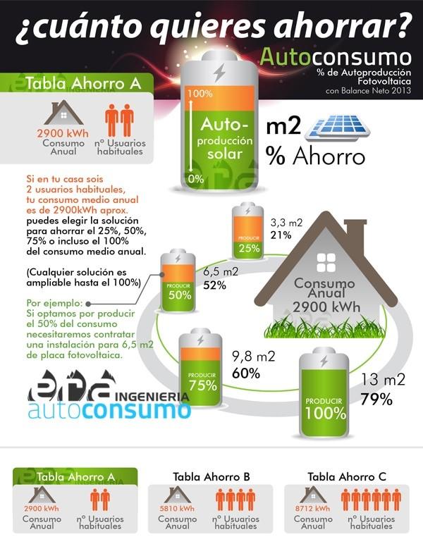 Ejemplos infografía consumo