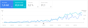 ejemplo de evolucion seo en google search console