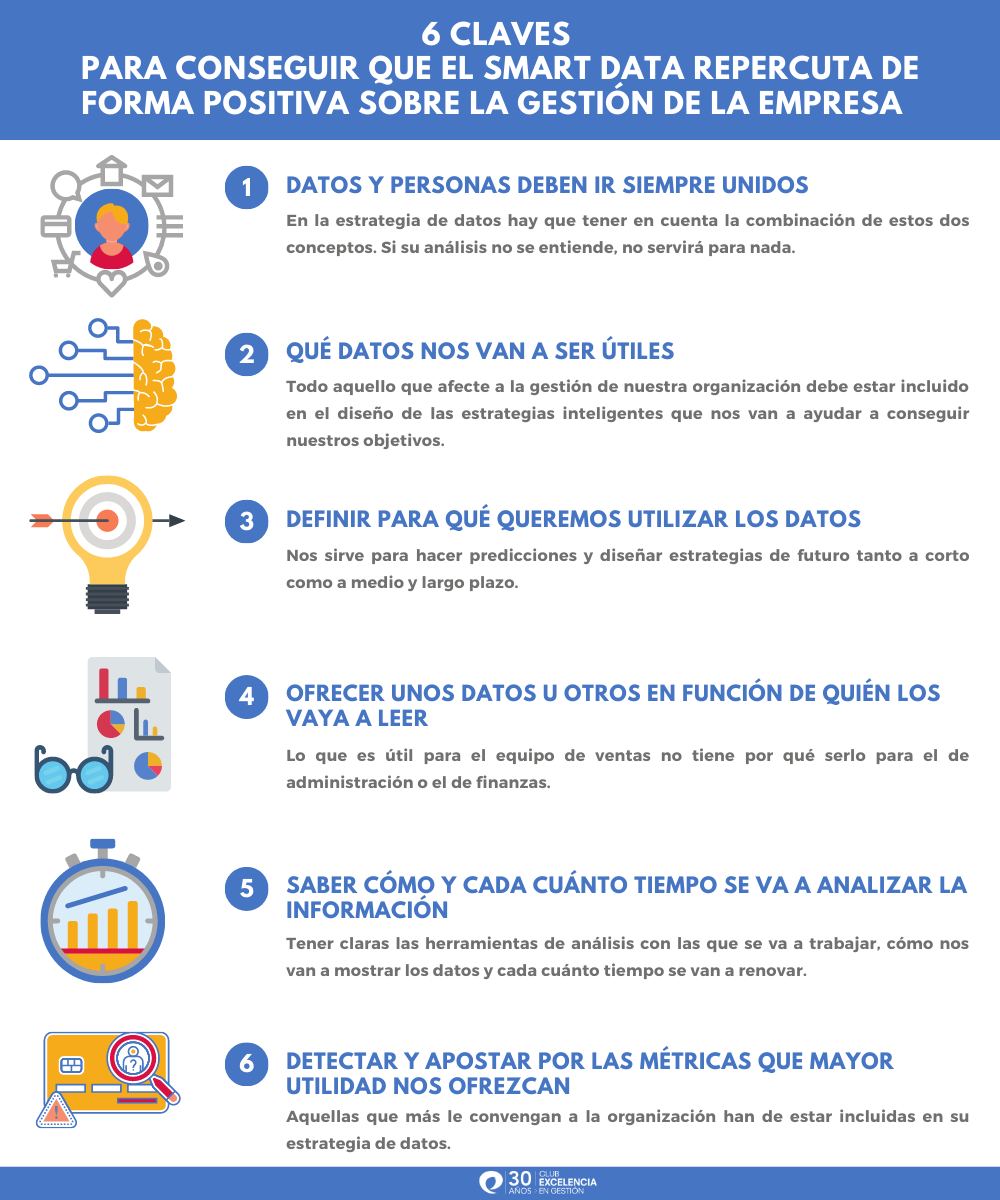 claves smart data